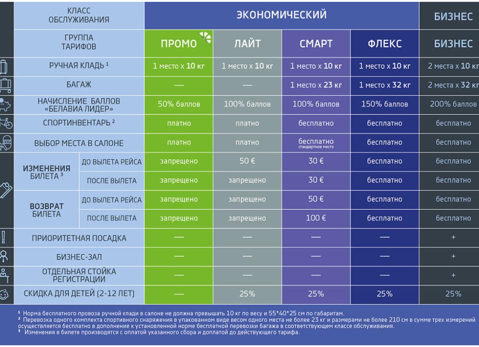 «Белавиа»вводит брендированную систему тарифов